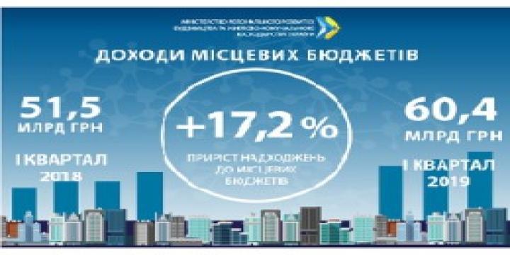 Доходи місцевих бюджетів за І квартал 2019 року зросли до 60,4 млрд грн