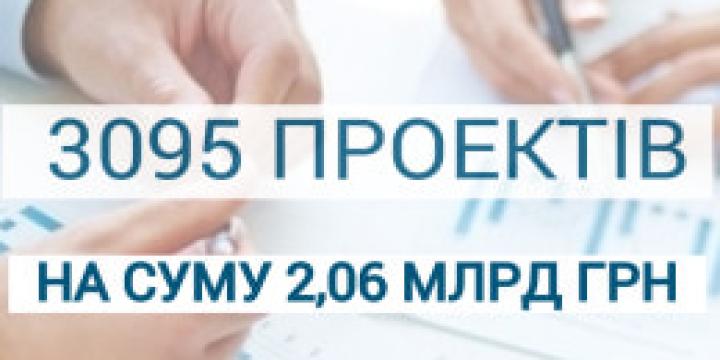У 2019 році за кошти субвенції на розвиток інфраструктури об'єднані громади реалізували 3095 проектів на суму 2,06 млрд грн